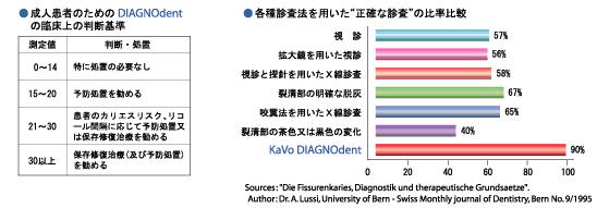 ムシ歯を数字で表した表とグラフ